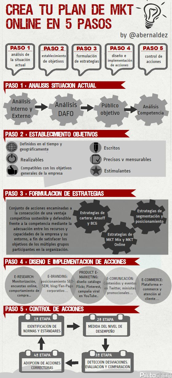 Crea tu Plan de #Marketing online en 5 pasos #infografia #socialmedia