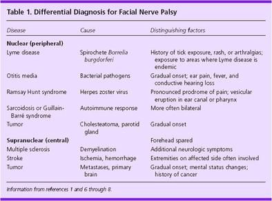 Diagnosis  Differential  Prognosis   Bell s Palsy   Facial