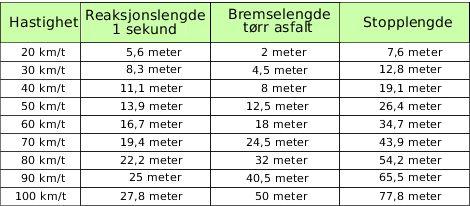 6.5.2 - Bremsing og bremselengder