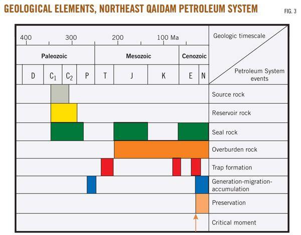 Petroleum System Diagram. Nonproducing Carboniferous may ...Qaidam Basin Geology