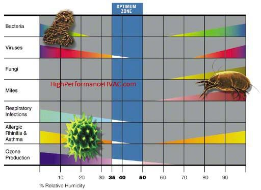 Home relative humidity chart