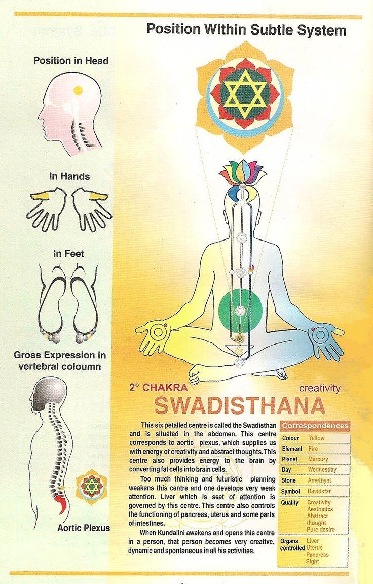 SWADISTHANA~ www.sahajameditation.com