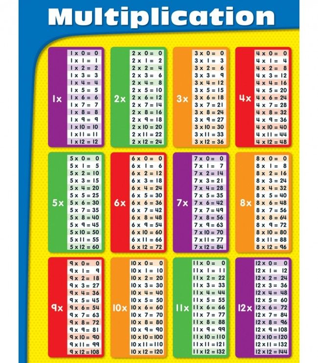 Worksheets Math Tables 2 To 20 Pdf 17 best images about classroom displays on pinterest teachers multiplication chart