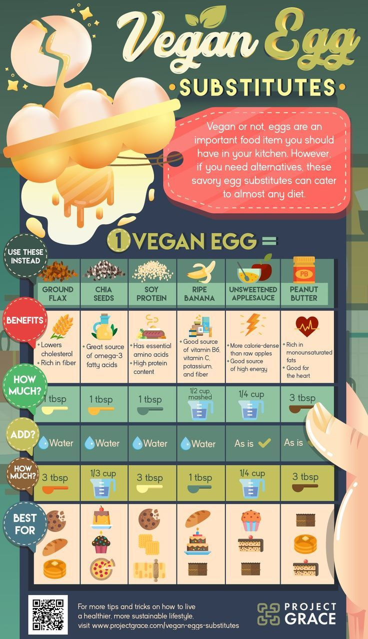 infographic | These 7 Vegan Egg Products and Substitutes Are Eggsactly What Your Recipe Needs | Vegan nutrition, Vegan egg substitute, Vegan recipes