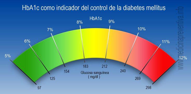 Resultados de la HbA1c pueden verse aumentados por la anemia del paciente | Por: @rigotordoc - http://medicinapreventiva.info/diabetes-mellitus/18902/resultados-de-la-hba1c-pueden-verse-aumentados-por-la-anemia-del-paciente-por-rigotordoc/ - Según una nueva revisión publicada en Diabetologia el 21 de mayo de 2015, la anemia afecta a la fiabilidad de los resultados de la hemoglobina glicosilada (HbA1c). El uso de HbA1c para el diagnóstico de la diabetes es ahora ampliament