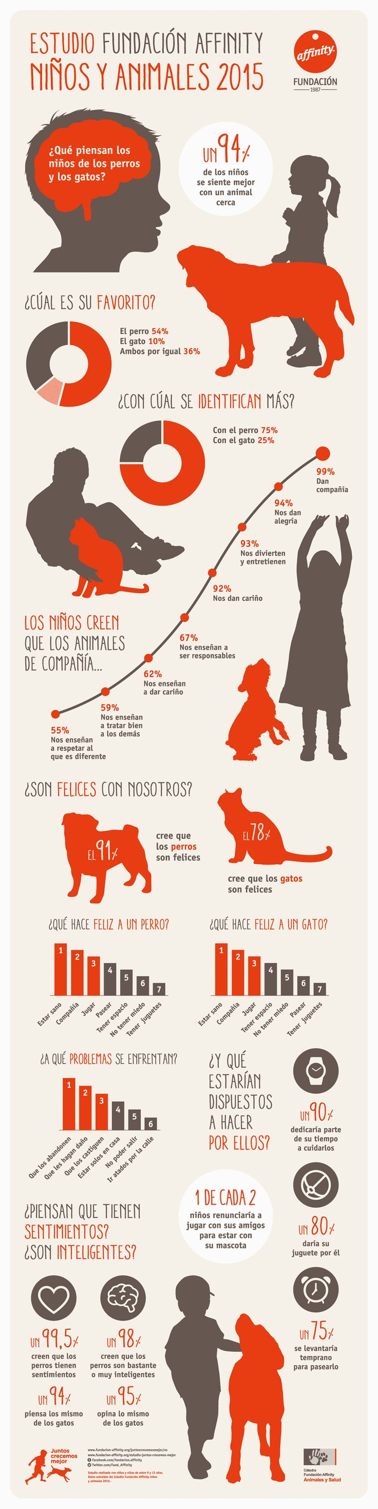 Spanish animals and kids. A great infographic for talking about pets in Spanish. Good for numbers too!