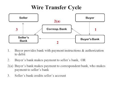 Difference between Wire Transfer (SWIFT) and ACH