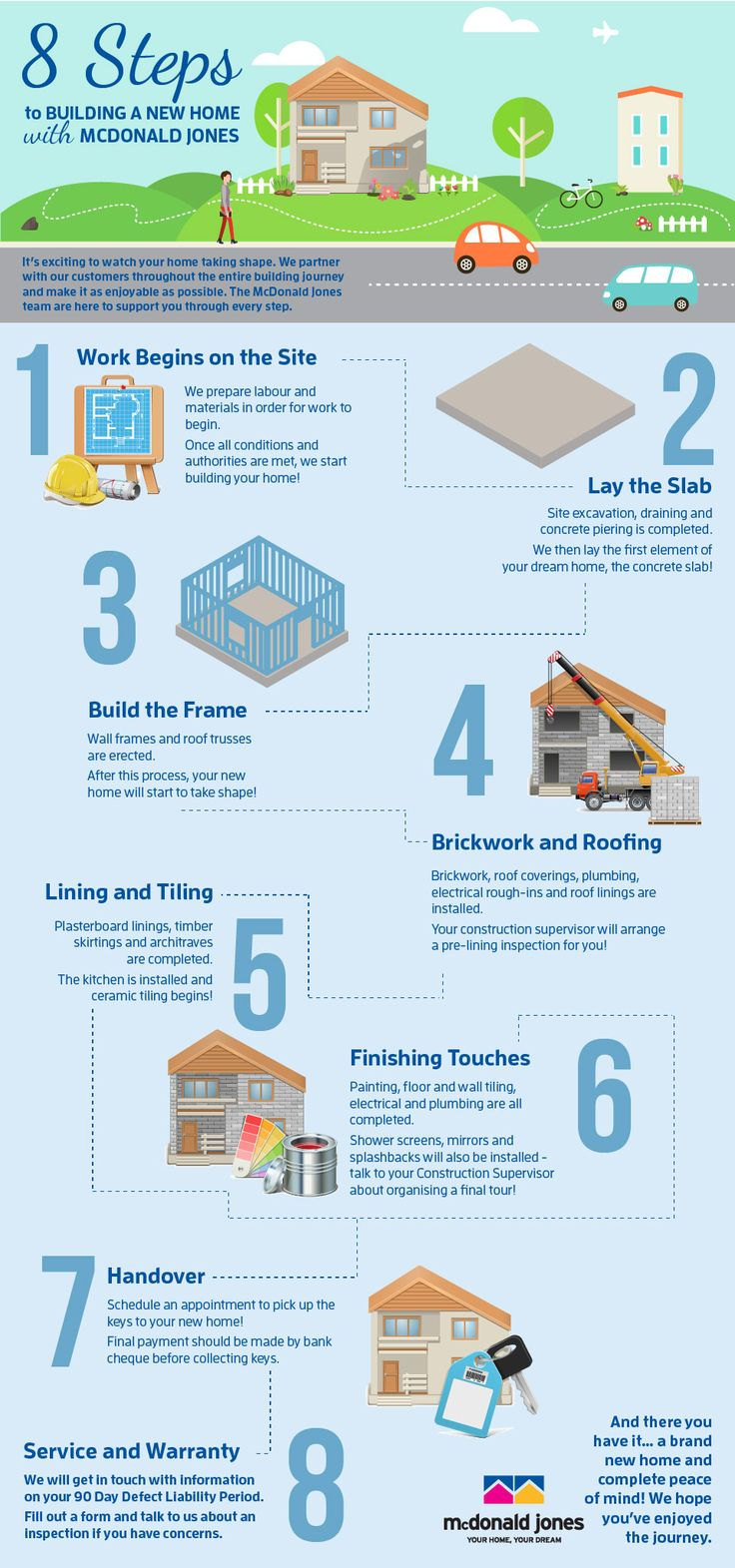 It's exciting to watch your home taking shape! Here is a quick walk-through the 8 steps in the building process. #mcdonaldjones #mcdonaldjoneshomes #buildingguide