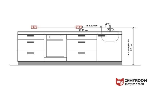 Розетки над столешницей для подключения мелких бытовых электроприборов обычно располагаются на высоте 10–30 см от рабочей поверхности. Ни в коем случае не устанавливайте розетки и выключатели за мойкой и плитой: они могут деформироваться от повышенной влажности и горячего воздуха. Розетки для освещения навесных шкафов, удобно расположить на высоте 5–10 см над ними – так они будут не видны.