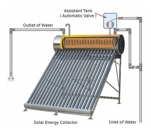 how to build a passive solar hot water heater