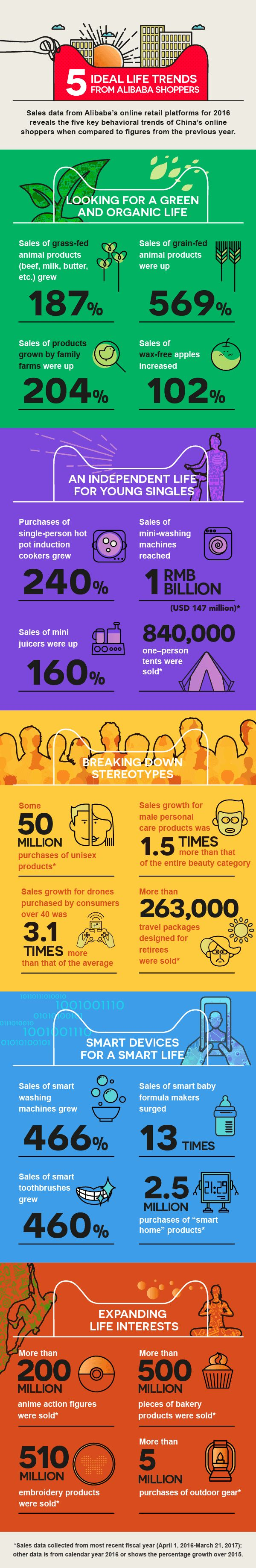 5 Ideal life trends in China from Alibaba shoppers - China Internet Watch