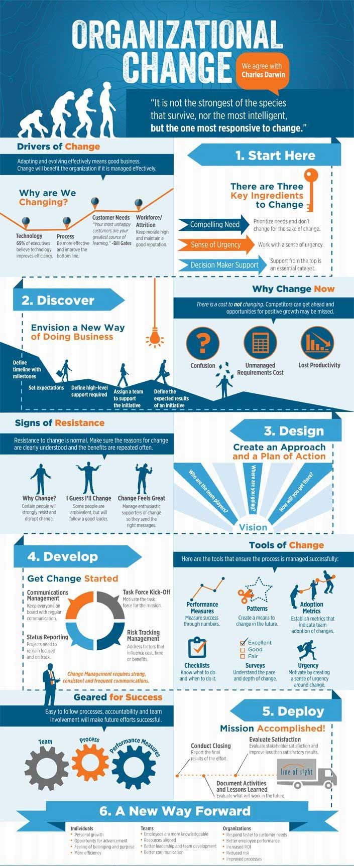 Change Management Process - http://olbe.com.br/main/change-management-process/