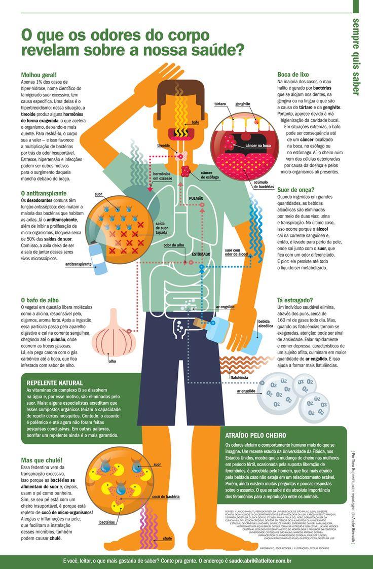 O que os odores do corpo revelam sobre a saúde