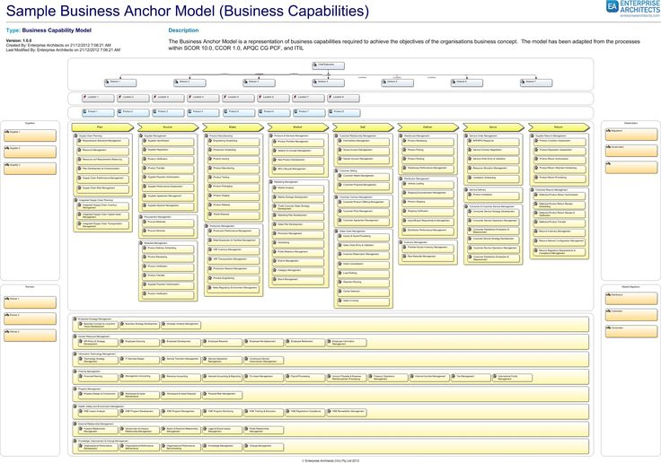 Sample Business Anchor Model From Craig Martin S Ea Course