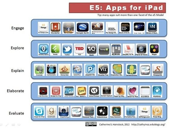 e5 Apps for iPads in a Secondary School | Brigh...