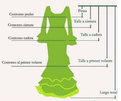 El Blog de Auxi Santos : Traje de Flamenca paso a paso