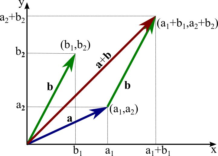 Adding two-dimensional vectors