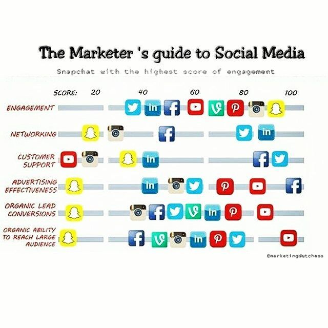 #DigitalMarketing #engagement #marketing #startup #ecommerce #website #app #snapchat #facebook #twitter #pinterest #instapic #seo #iot #sem  #SocialMedia #socialmediamarketing #internetmaketing #onlinemarketing #analytics #bigdata #datascientist by angadbakshi