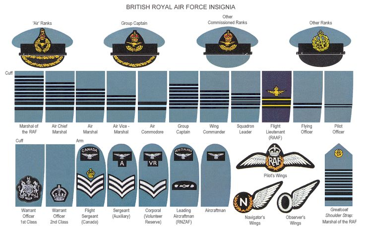 The Royal Air Force Was Founded In 1918 And Is The Most