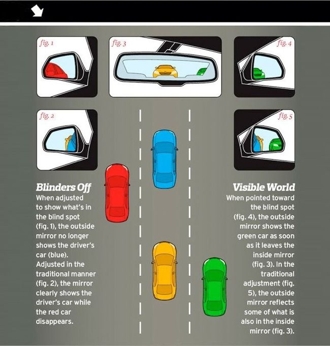 Drivers Awake To Find Cars Keyed In Penwortham: Side-view-mirrors-adjust-blind-spots-01.jpg (650×682
