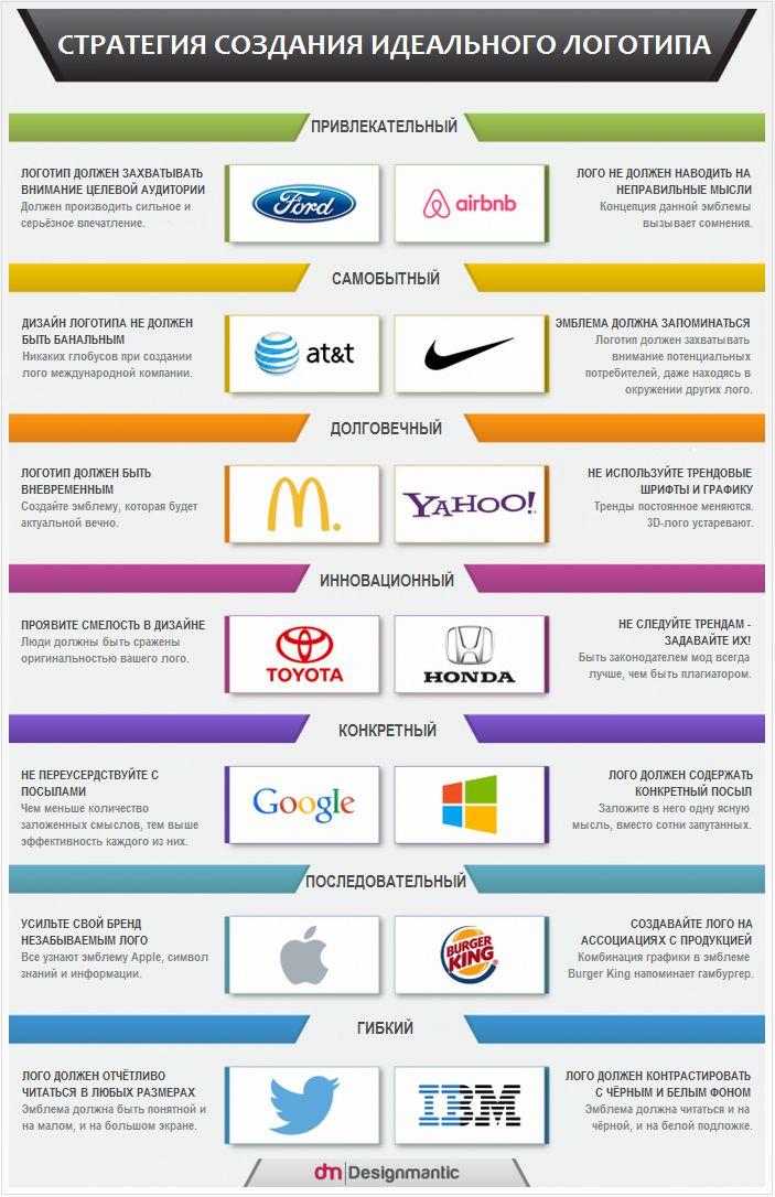 Инфографика: Стратегия создания логотипа
