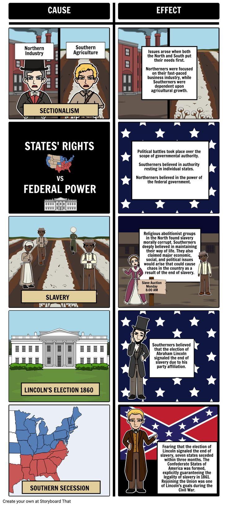 Causes of Civil War Civil Rights