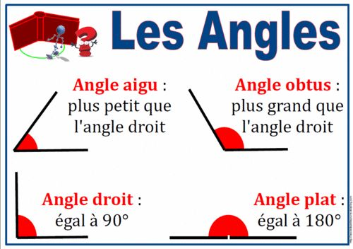 Affiche: angles