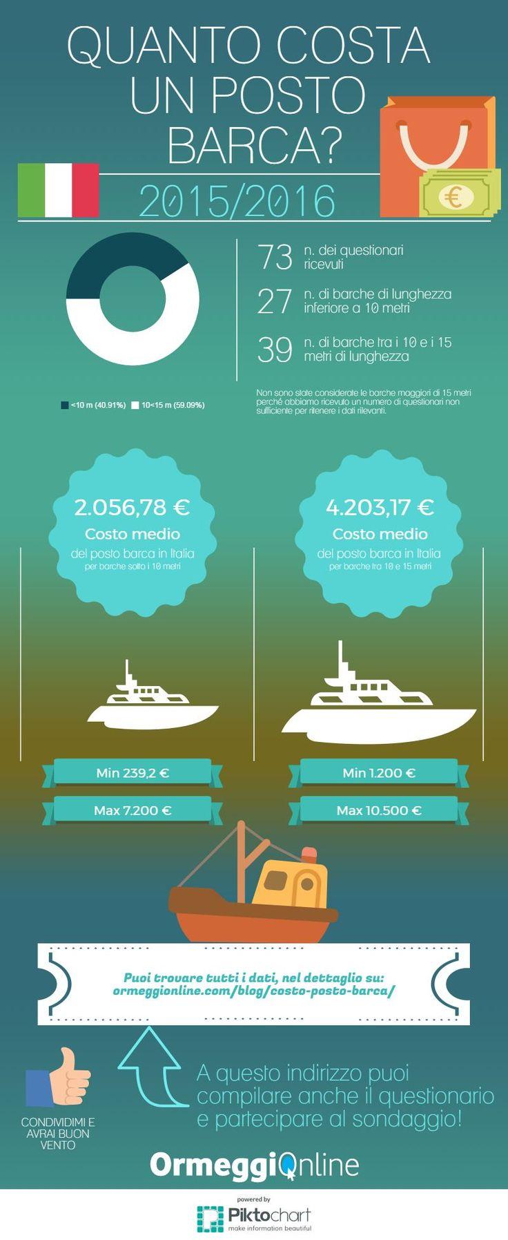 Quanto costa un posto #barca? Molti si fanno questa domanda anche perché grande è la variabilità dei costi dei posti barca nelle regioni italiane. #prezzi