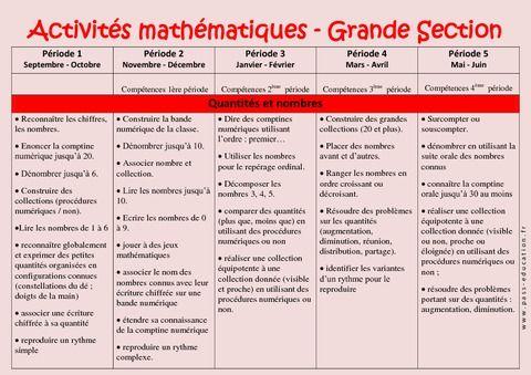 Mathématiques – Progression annuelle – Grande section – GS – Maternelle – Cycle 1 - Pass Education
