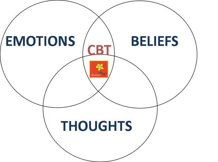 Cognitive behavior technique 32