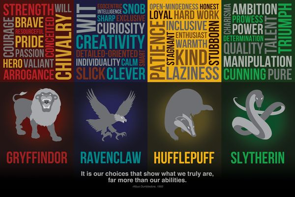 Which Harry Potter House Do You Belong To?