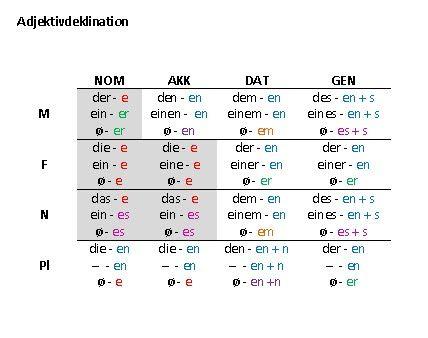 adjektivdeklination-tabelle1.jpg (428×338)