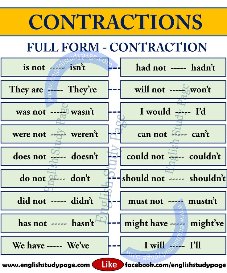 List of Contractions in English – English Study Page