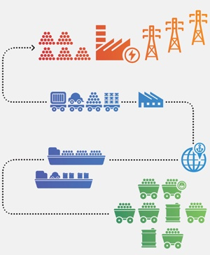graphic showing full chain of business for Adani, a business giant in India. They own businesses in three main areas: Resources, Logistics, and Energy.