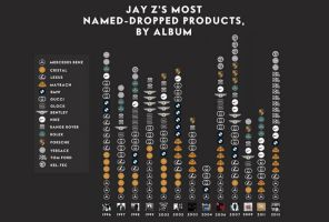 The Most Mentioned Brands in Jay Z's Songs by album