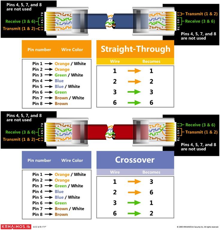 best images about it network computers models cat5 wiring