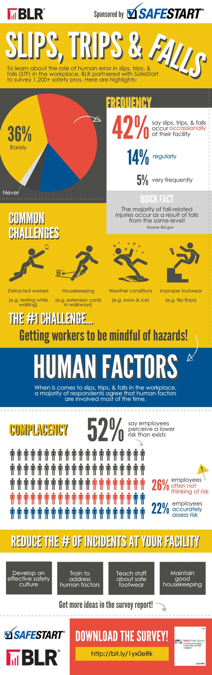 Safety and the Human Factor Infographic