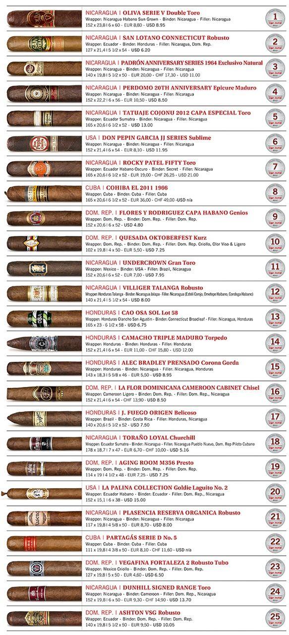 Yeni yılın başlaması ile Cigar Aficionado ve Cigar Journal dergileri her sene olduğu gibi en iyi purolar başlığı altında sıralamalarını yayı...