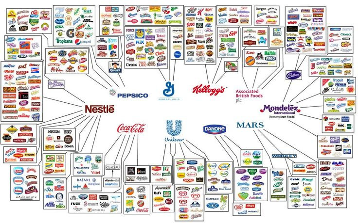 This Infographic Shows How Only 10 Companies Own All The Worlds Brands Just when you think theres no end to the diversity of junk food lining supermarket aisles an insanely detailed infographic comes along to set us all straight.