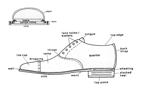 search google and heels on pinterest : shoe parts diagram - findchart.co