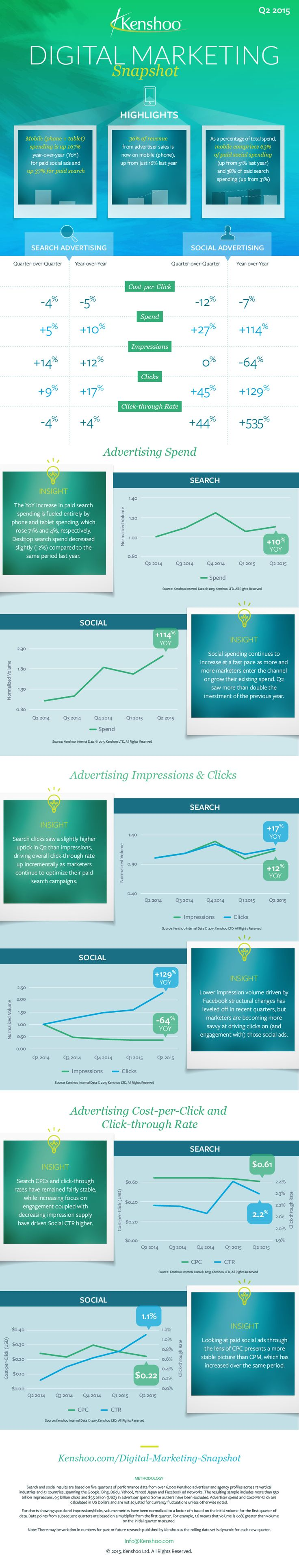 Mobile: Social Ads Leave Search Ads In The Dust [Infographic]