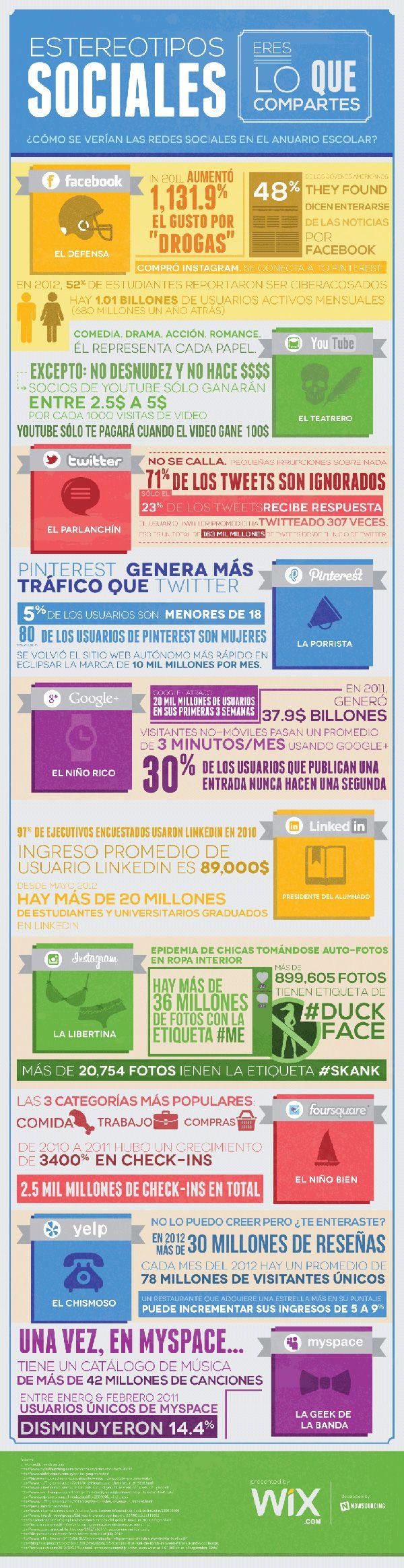 Estereotipos sociales #infografia #rulessms