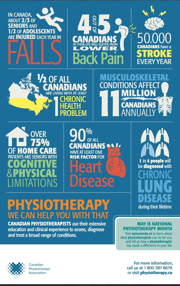 May is National Physiotherapy Month! www.tgn-physio.com www.tgn-physio-co.com