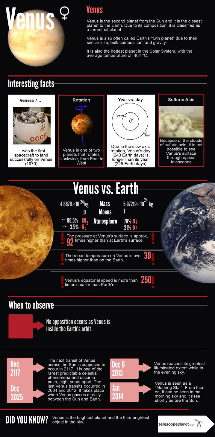 Infographics on Venus (Solar System). Description and observation tips #planet #infographics