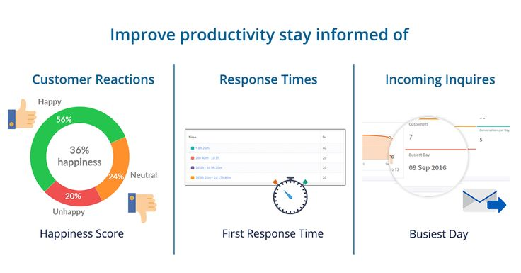 Reduce the time spent monitoring your resources by getting access to feedback, user reports, conversation history and more! Get empowered now - https://www.abhisi.com/IT-helpdesk-reports.html