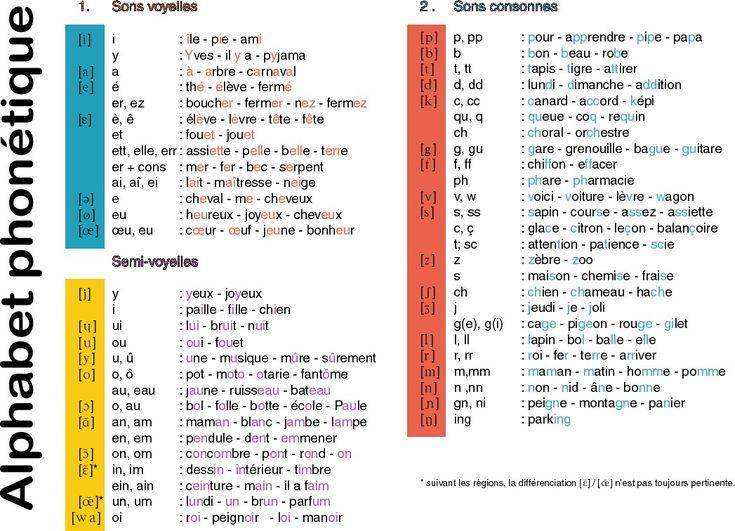 Bien-aimé Les 25 meilleures idées de la catégorie Prononciation d'alphabet  UA18