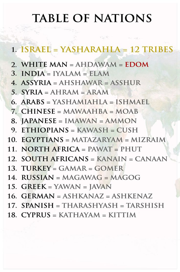 table of nations   table of nations « The Real Israelites