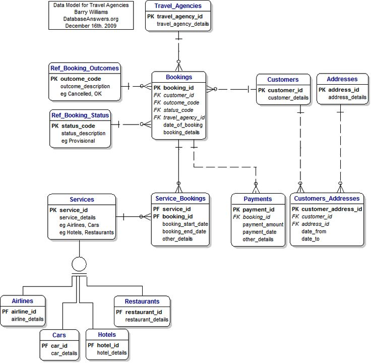 A nice example of a simple entity relationship diagram | travel_agencies (Entities and Keys only) Data Model