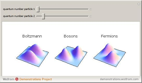 n classical statistical mechanics, identical particles are considered indistinguishable from each other (the Boltzmann-Gibbs case). Quantum mechanically, an elementary particle (meaning an irreducible finite-dimensional representation of the Poincaré group) is either a boson or a fermion, according to whether its spin (the Casimir operator of the Poincaré group) is an integer or a half-integer. Bosons and fermions cannot mix (superselection rule); wave functions representing identical bosons…