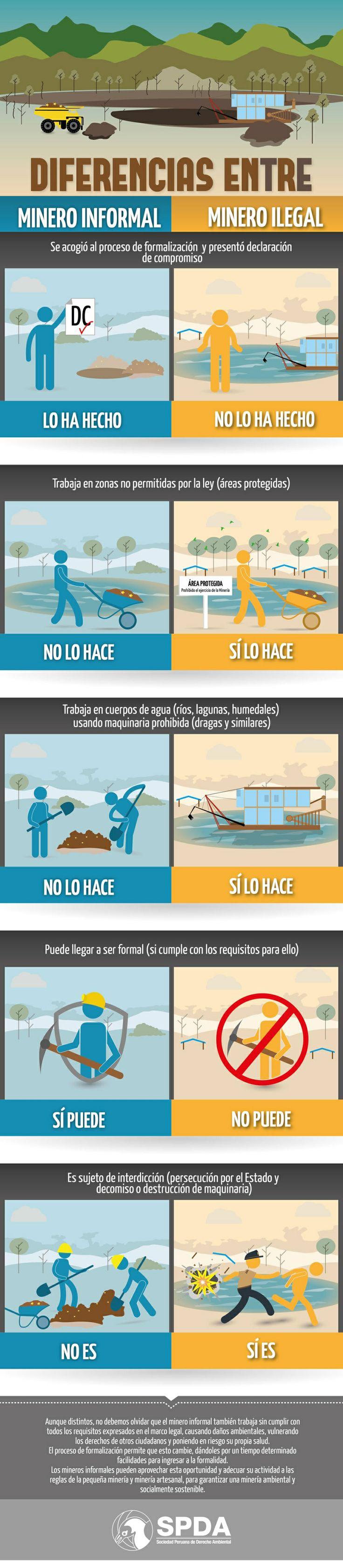 Noticia: Infografía: diferencias entre minero ilegal y minero informal